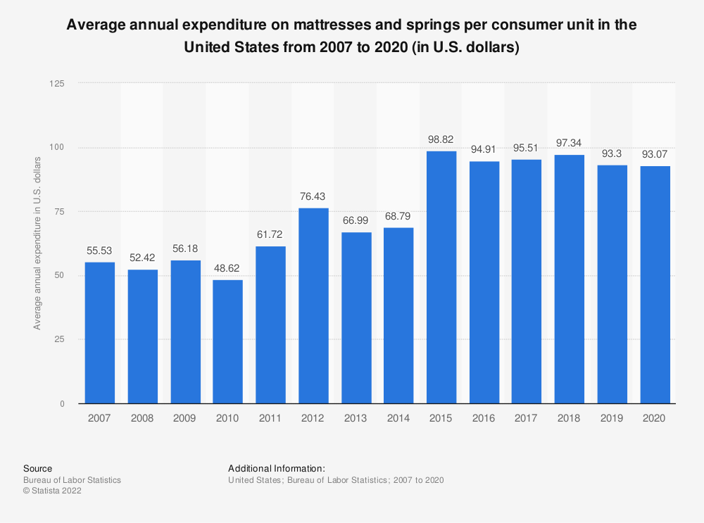 Statistic: Average annual expenditure on mattresses and springs per consumer unit in the United States from 2007 to 2018 (in U.S. dollars)* | Statista