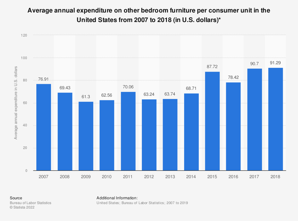 Statistic: Average annual expenditure on other bedroom furniture per consumer unit in the United States from 2007 to 2018 (in U.S. dollars)* | Statista