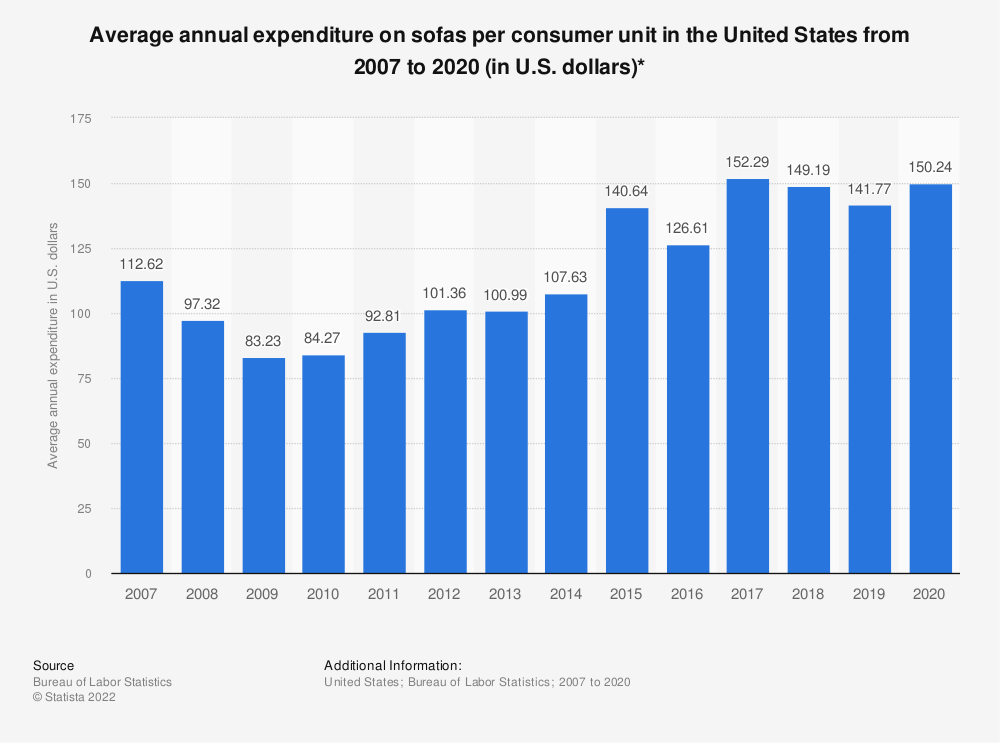 Statistic: Average annual expenditure on sofas per consumer unit in the United States from 2007 to 2019 (in U.S. dollars)* | Statista