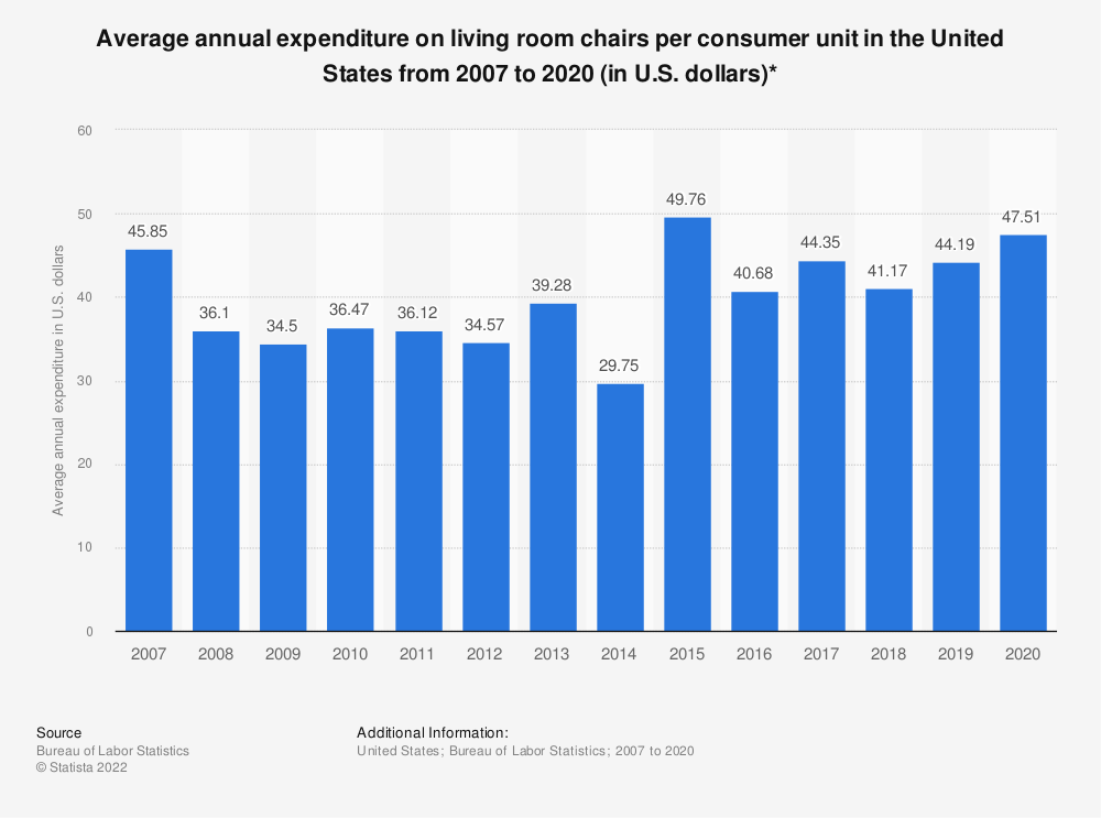 Statistic: Average annual expenditure on living room chairs per consumer unit in the United States from 2007 to 2019 (in U.S. dollars)* | Statista