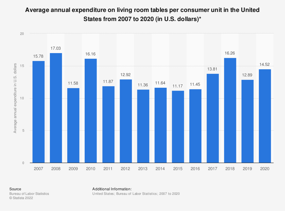 Statistic: Average annual expenditure on living room tables per consumer unit in the United States from 2007 to 2018 (in U.S. dollars)* | Statista
