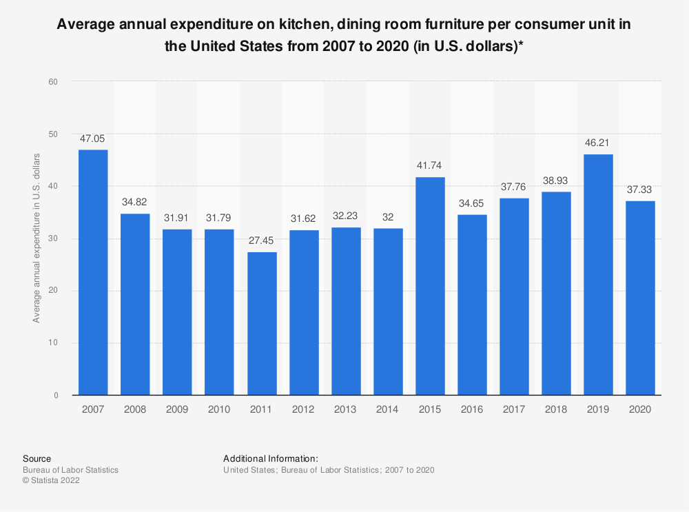Statistic: Average annual expenditure on kitchen, dining room furniture per consumer unit in the United States from 2007 to 2018 (in U.S. dollars)* | Statista
