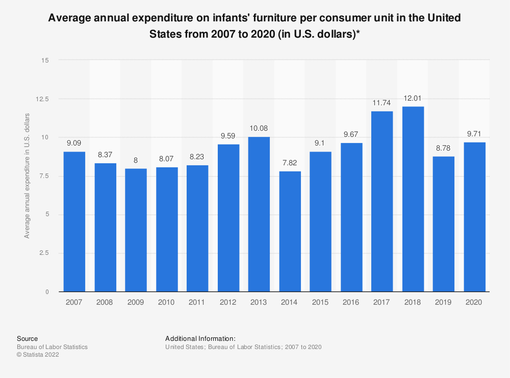 Statistic: Average annual expenditure on infants' furniture per consumer unit in the United States from 2007 to 2017 (in U.S. dollars)* | Statista
