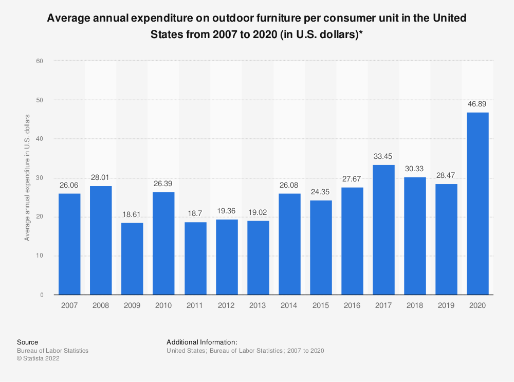 Statistic: Average annual expenditure on outdoor furniture per consumer unit in the United States from 2007 to 2019 (in U.S. dollars)* | Statista
