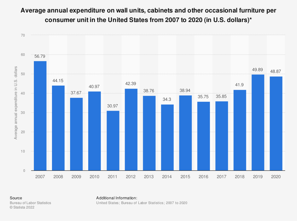 Statistic: Average annual expenditure on wall units, cabinets and other occasional furniture per consumer unit in the United States from 2007 to 2017 (in U.S. dollars)* | Statista