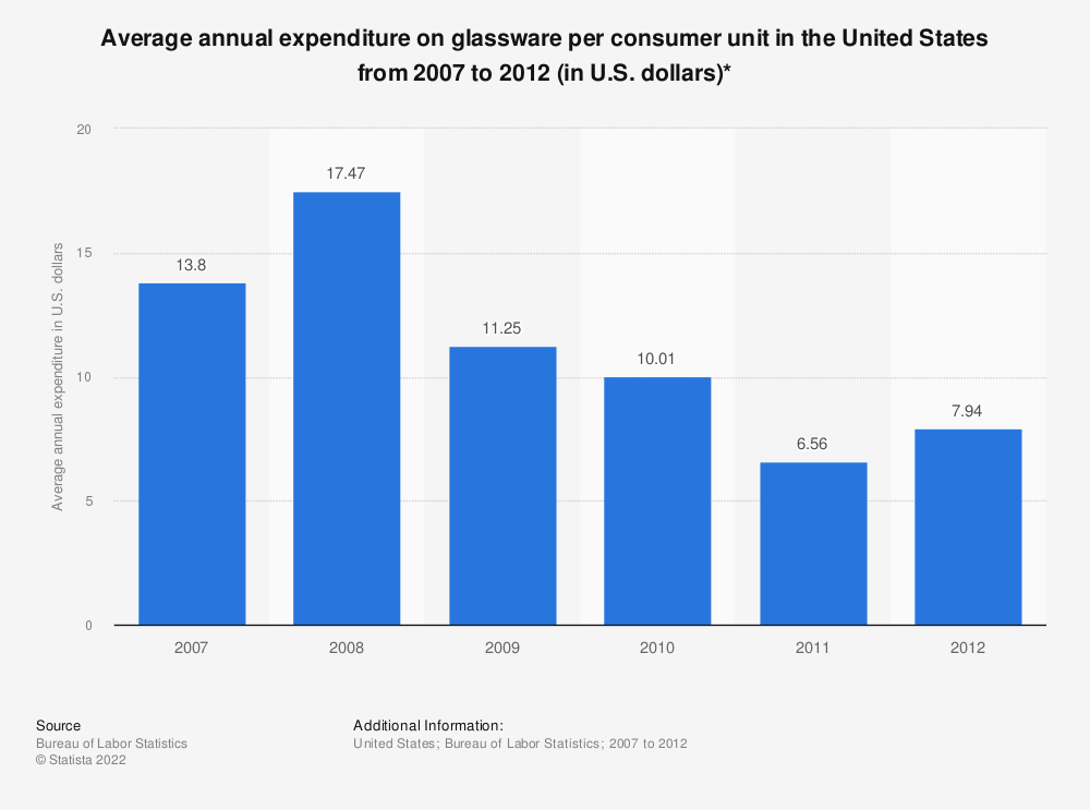 Statistic: Average annual expenditure on glassware per consumer unit in the United States from 2007 to 2012 (in U.S. dollars)* | Statista