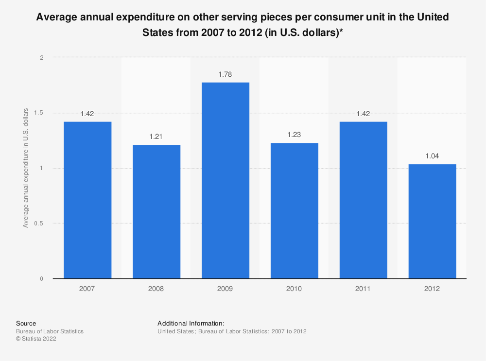 Statistic: Average annual expenditure on other serving pieces per consumer unit in the United States from 2007 to 2012 (in U.S. dollars)* | Statista