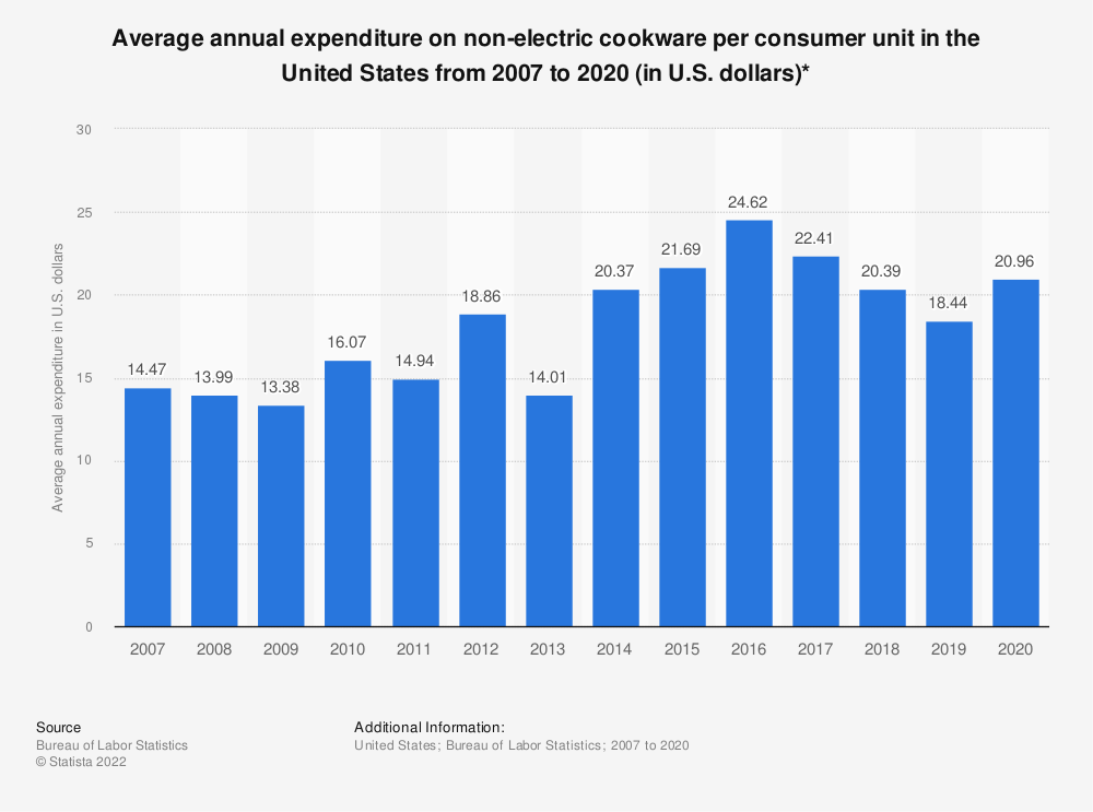 Statistic: Average annual expenditure on non-electric cookware per consumer unit in the United States from 2007 to 2017 (in U.S. dollars)* | Statista