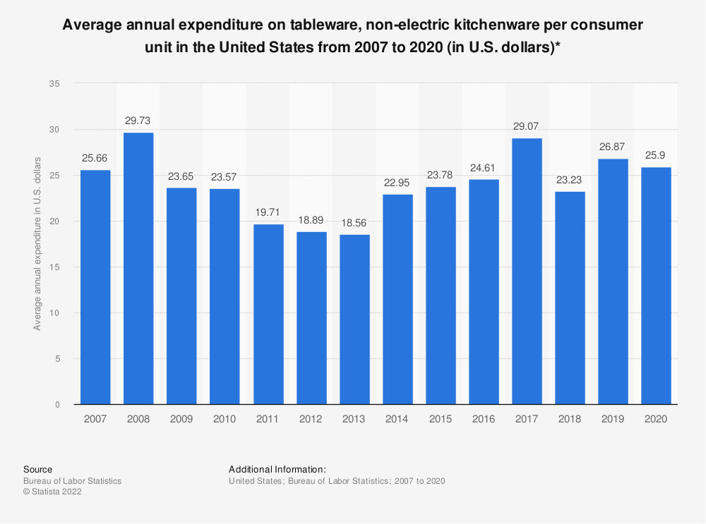 Statistic: Average annual expenditure on tableware, non-electric kitchenware per consumer unit in the United States from 2007 to 2017 (in U.S. dollars)* | Statista