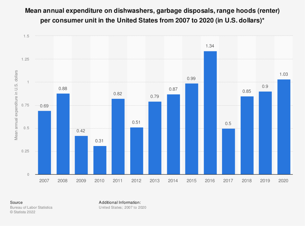 Statistic: Average annual expenditure on dishwashers, garbage disposals, range hoods (renter) per consumer unit in the United States from 2007 to 2019 (in U.S. dollars)* | Statista