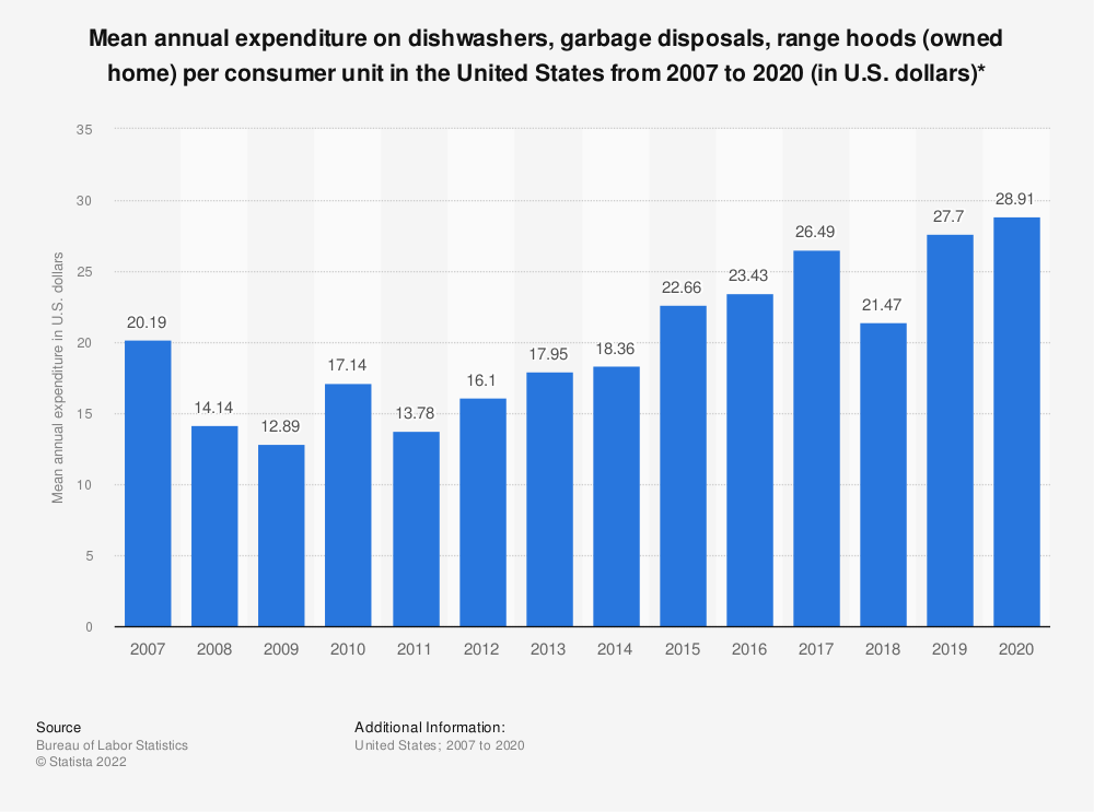 Statistic: Average annual expenditure on dishwashers, garbage disposals, range hoods (owned home) per consumer unit in the United States from 2007 to 2018 (in U.S. dollars)* | Statista