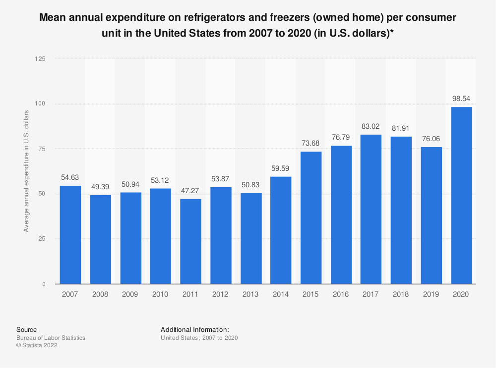 Statistic: Average annual expenditure on refrigerators and freezers (owned home) per consumer unit in the United States from 2007 to 2018 (in U.S. dollars)* | Statista