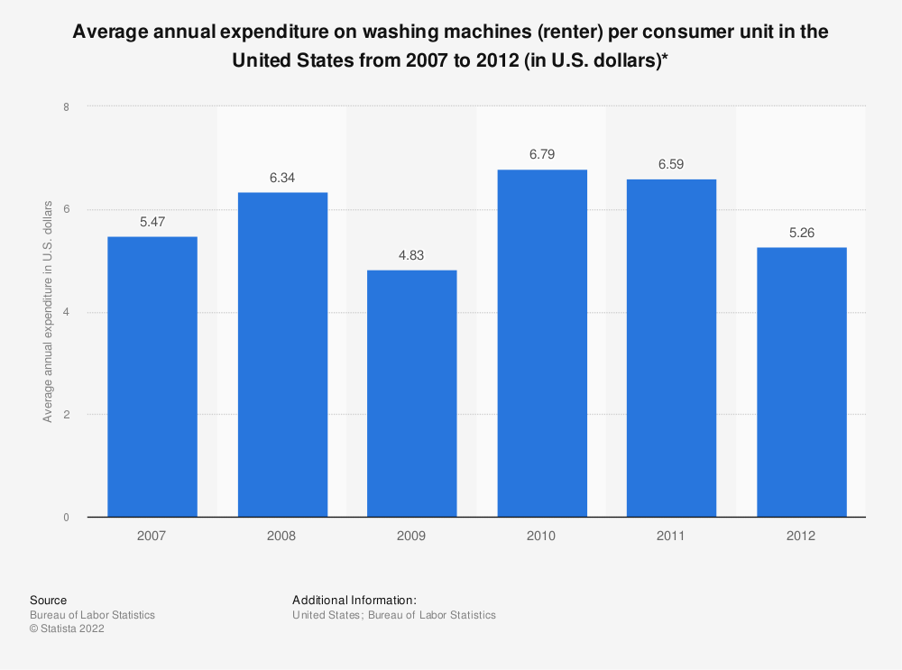 Statistic: Average annual expenditure on washing machines (renter) per consumer unit in the United States from 2007 to 2012 (in U.S. dollars)* | Statista