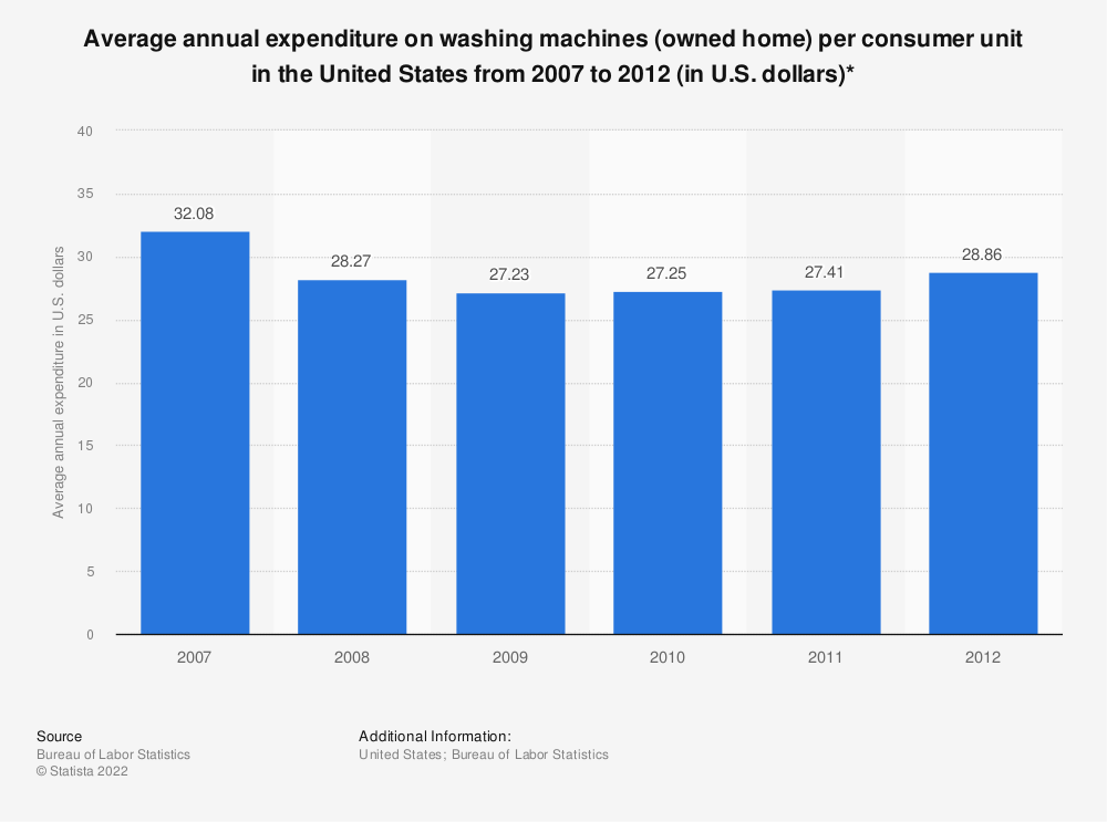 Statistic: Average annual expenditure on washing machines (owned home) per consumer unit in the United States from 2007 to 2012 (in U.S. dollars)* | Statista