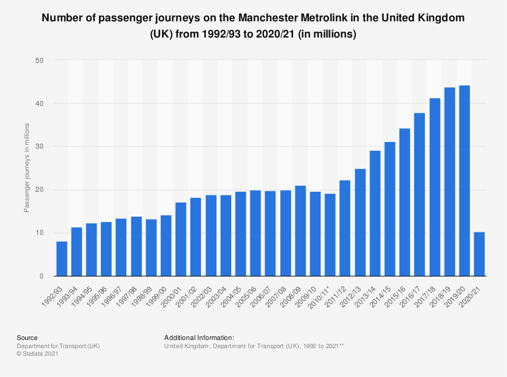 Statistic: Number of passenger journeys on the Manchester Metrolink in the United Kingdom (UK) from 1992/93 to 2018/19 (in millions) | Statista