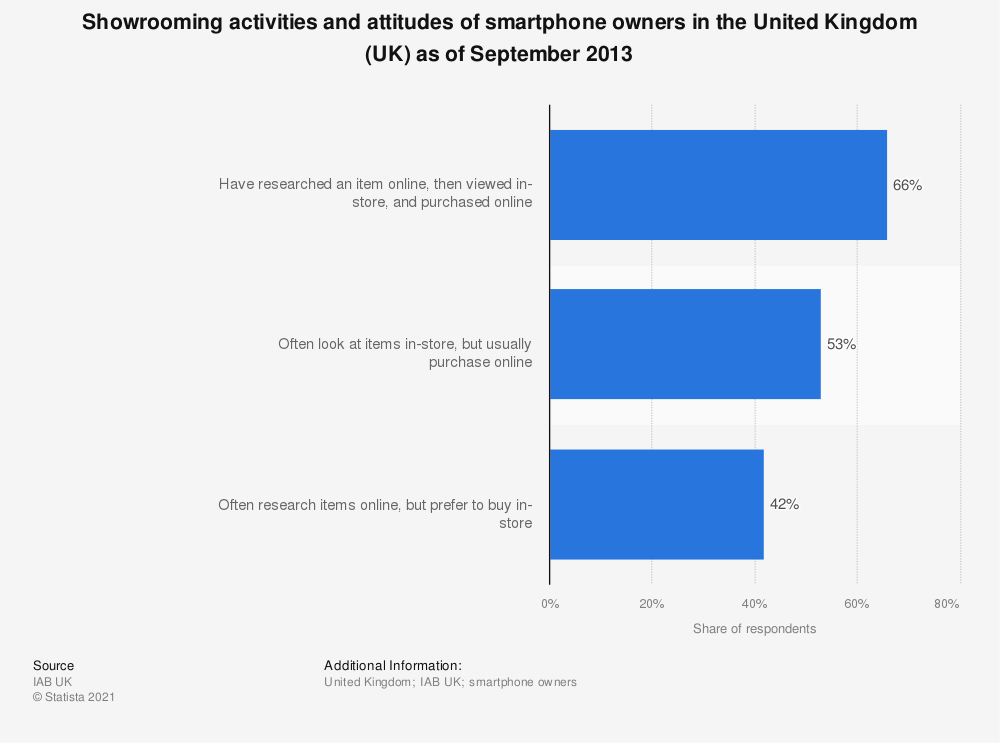 Statistic: Showrooming activities and attitudes of smartphone owners in the United Kingdom (UK) as of September 2013 | Statista