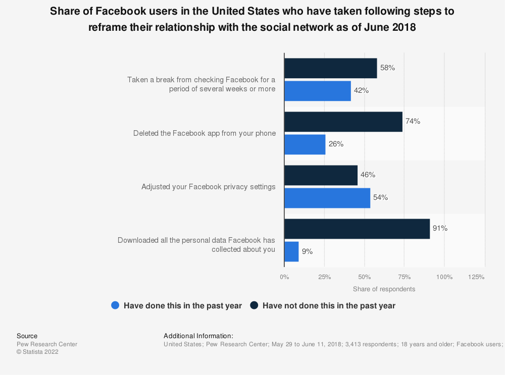 Statistic: Share of Facebook users in the United States who have taken following steps to reframe their relationship with the social network as of June 2018 | Statista