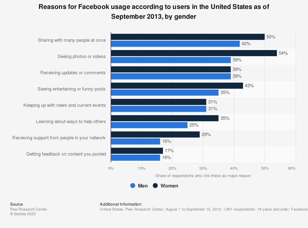 Statistic: Reasons for Facebook usage according to users in the United States as of September 2013, by gender | Statista