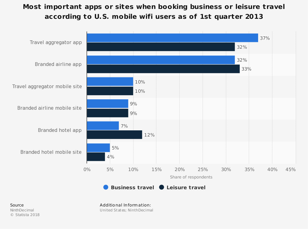 Statistic: Most important apps or sites when booking business or leisure travel according to U.S. mobile wifi users as of 1st quarter 2013 | Statista