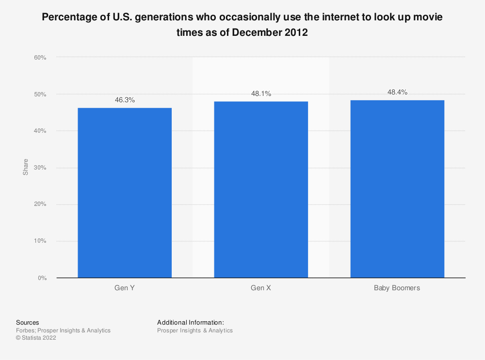 Statistic: Percentage of U.S. generations who occasionally use the internet to look up movie times as of December 2012 | Statista