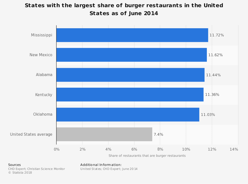 Statistic: States with the largest share of burger restaurants in the United States as of June 2014 | Statista