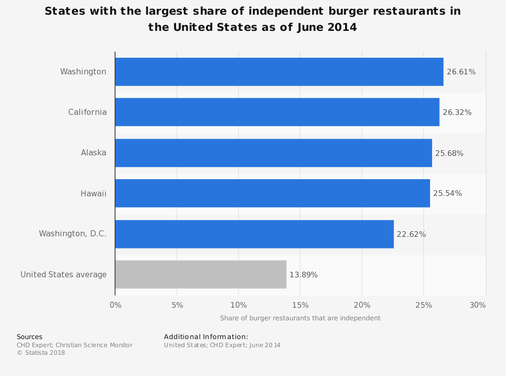 Statistic: States with the largest share of independent burger restaurants in the United States as of June 2014 | Statista