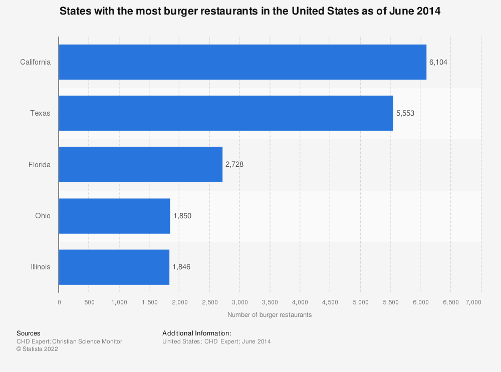 Statistic: States with the most burger restaurants in the United States as of June 2014 | Statista