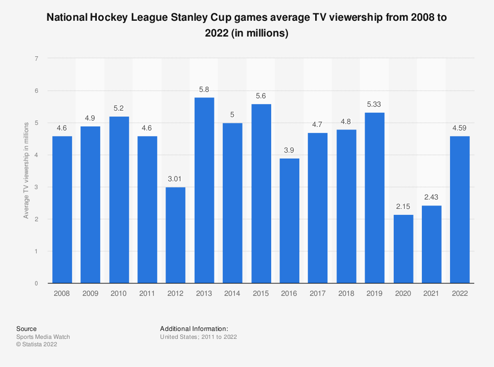 Statistic: National Hockey League Stanley Cup games average TV viewership from 2008 to 2018 (in millions) | Statista