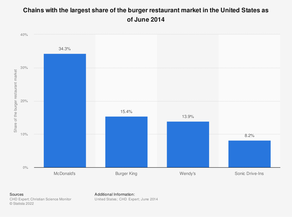 Statistic: Chains with the largest share of the burger restaurant market in the United States as of June 2014 | Statista