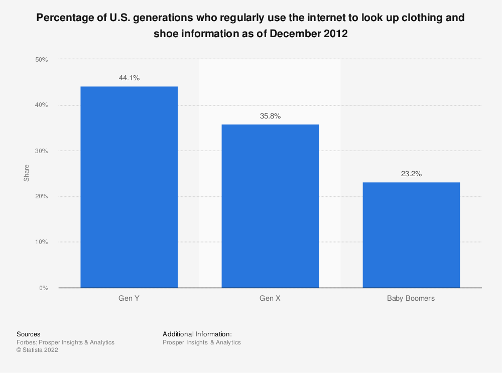 Statistic: Percentage of U.S. generations who regularly use the internet to look up clothing and shoe information as of December 2012 | Statista