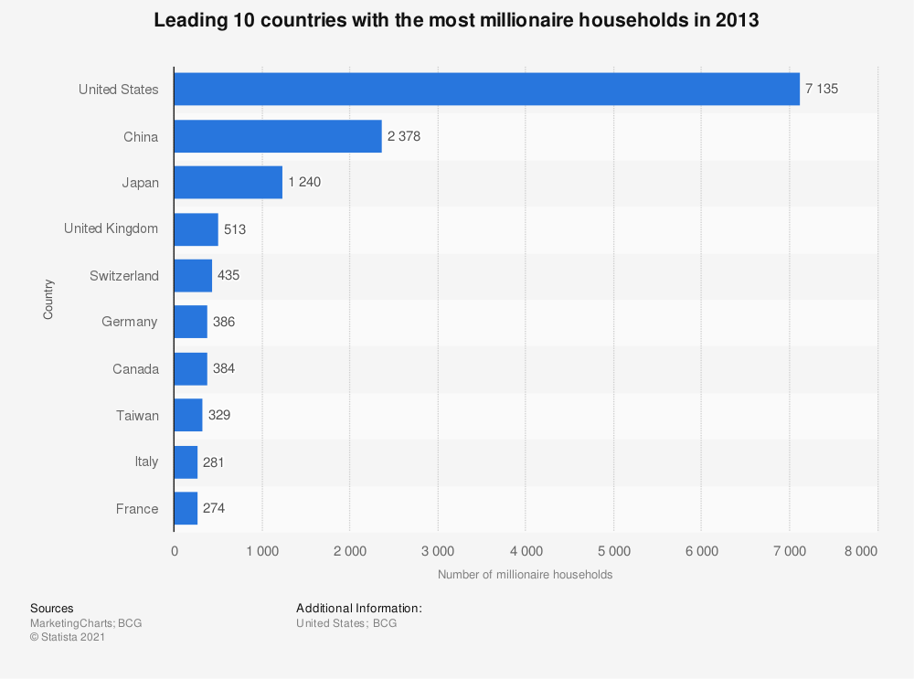 Statistic: Leading 10 countries with the most millionaire households in 2013   Statista
