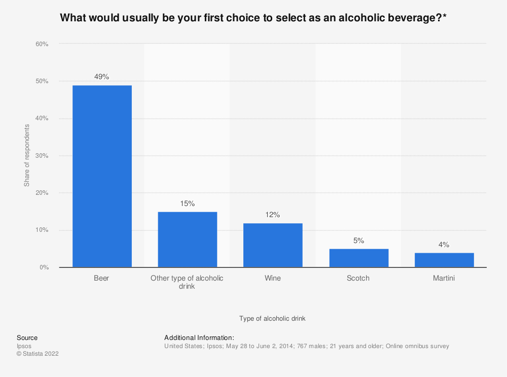 Statistic: What would usually be your first choice to select as an alcoholic beverage?* | Statista