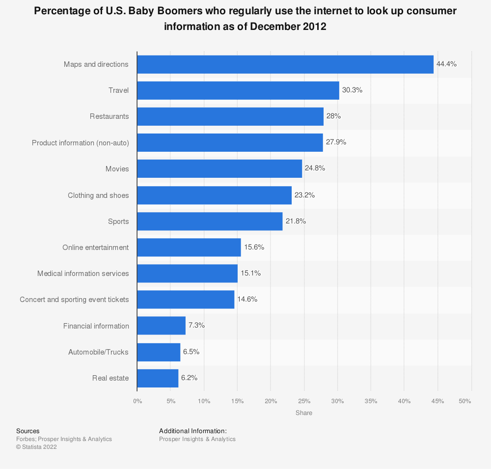 Statistic: Percentage of U.S. Baby Boomers who regularly use the internet to look up consumer information as of December 2012 | Statista