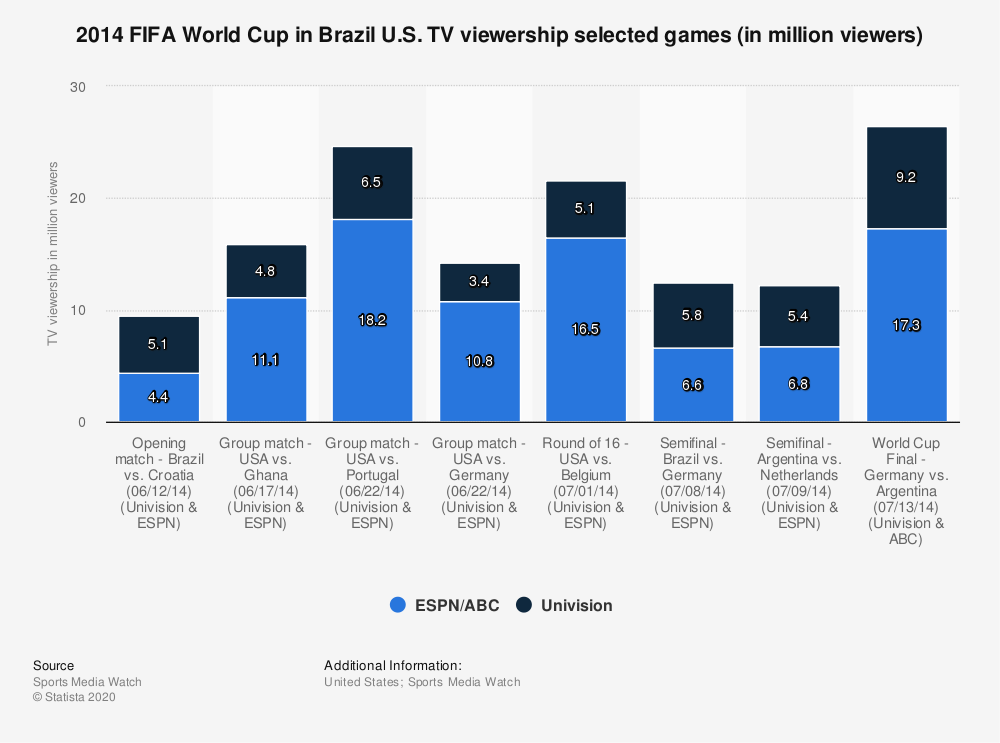 Statistic: 2014 FIFA World Cup in Brazil U.S. TV viewership selected games (in million viewers) | Statista