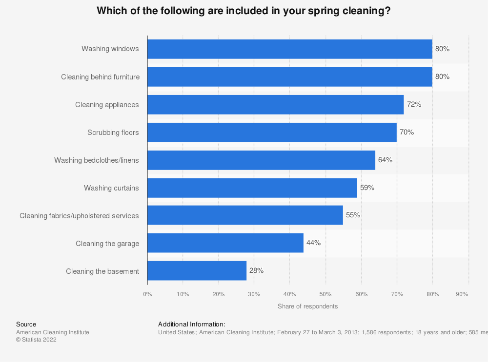 Statistic: Which of the following are included in your spring cleaning? | Statista
