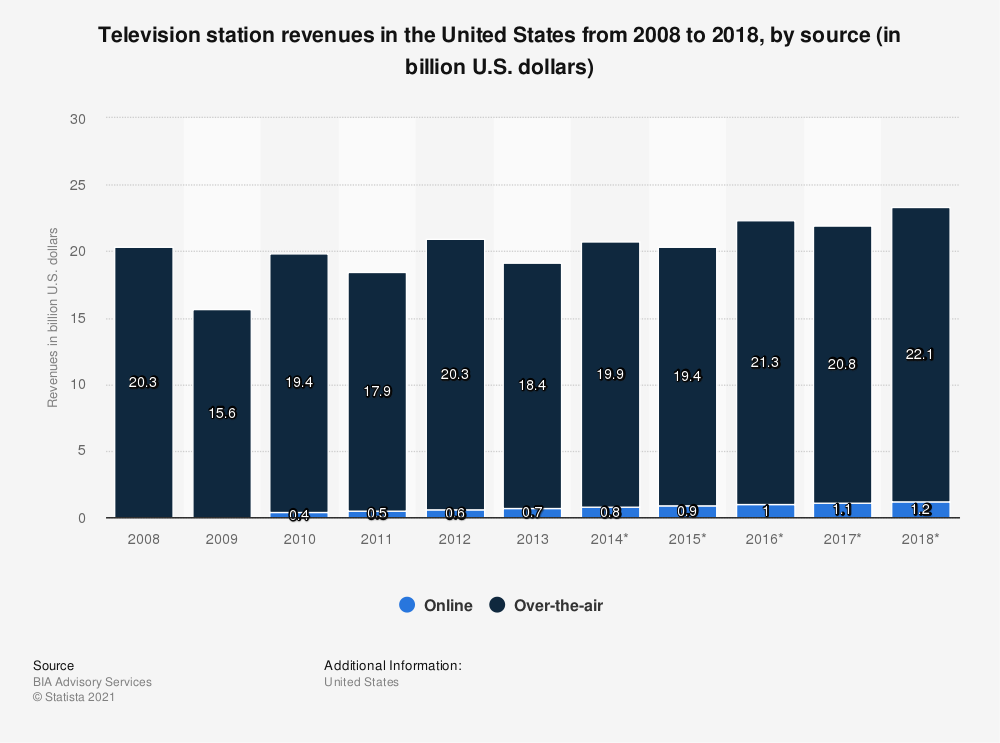 Statistic: Television station revenues in the United States from 2008 to 2018, by source (in billion U.S. dollars) | Statista