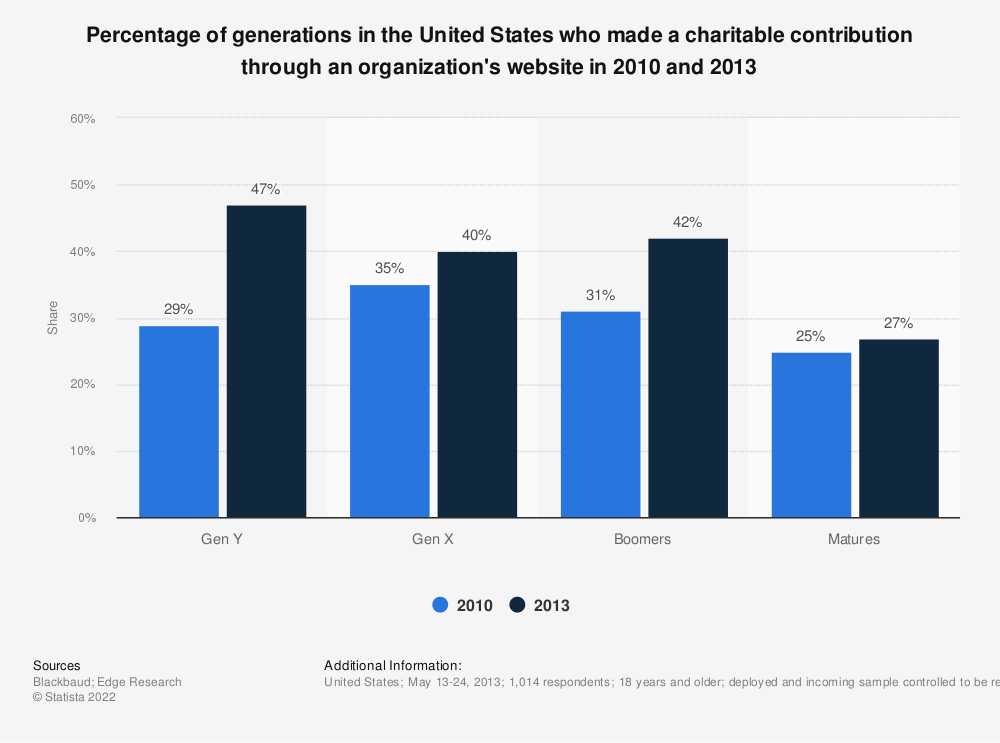 Statistic: Percentage of generations in the United States who made a charitable contribution through an organization's website in 2010 and 2013 | Statista