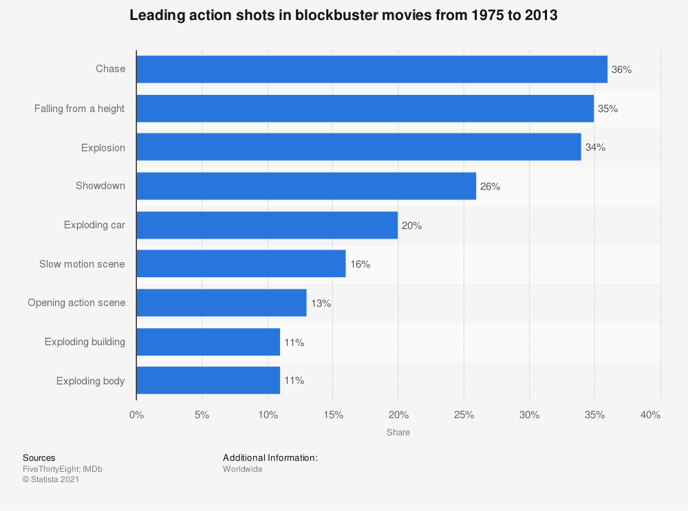Statistic: Leading action shots in blockbuster movies from 1975 to 2013 | Statista