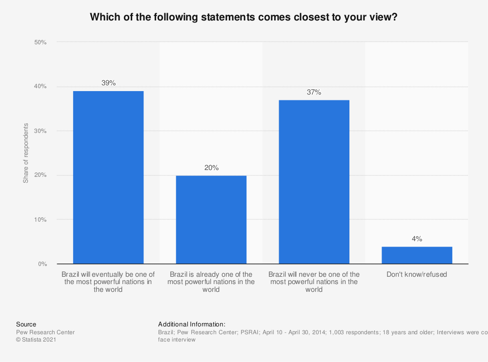 Statistic: Which of the following statements comes closest to your view? | Statista