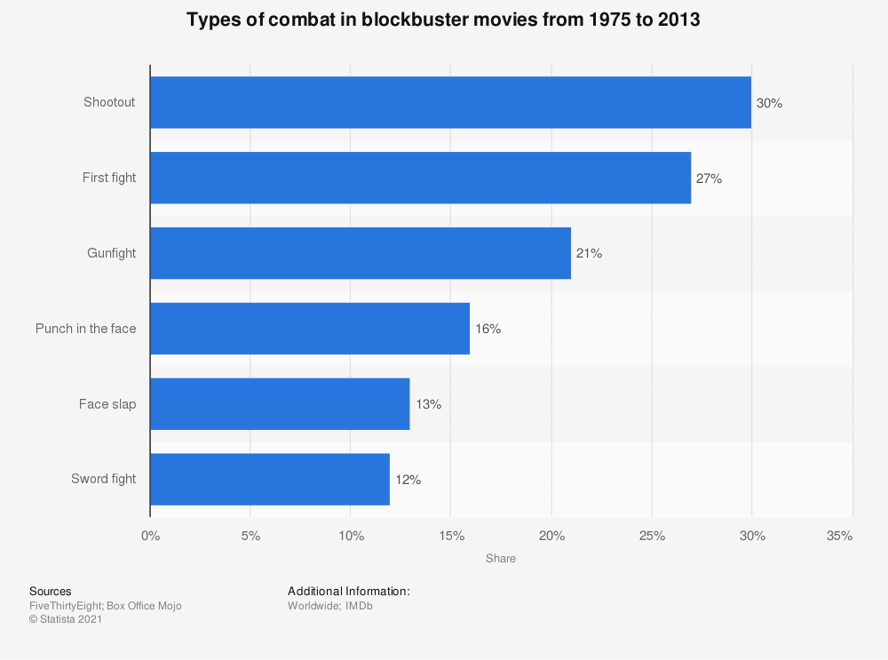 Statistic: Types of combat in blockbuster movies from 1975 to 2013 | Statista