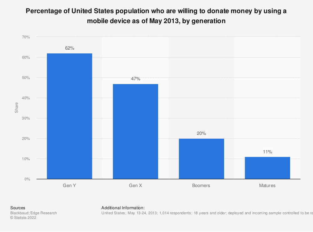 Statistic: Percentage of United States population who are willing to donate money by using a mobile device as of May 2013, by generation | Statista
