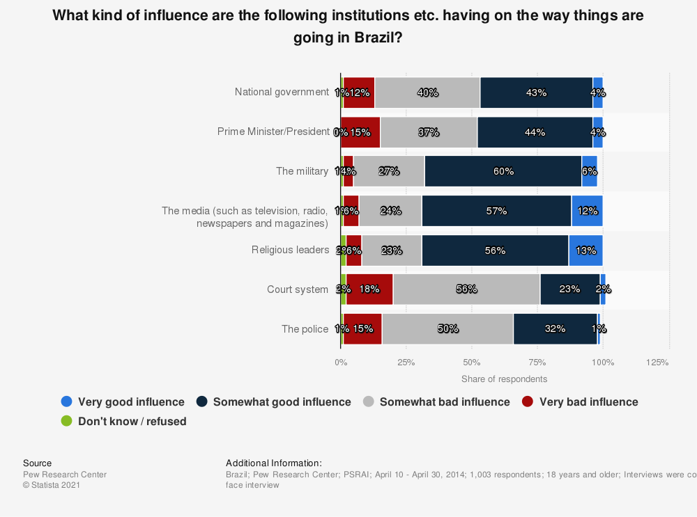 Statistic: What kind of influence are the following institutions etc. having on the way things are going in Brazil? | Statista