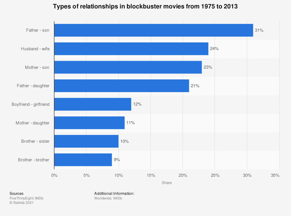 Statistic: Types of relationships in blockbuster movies from 1975 to 2013 | Statista