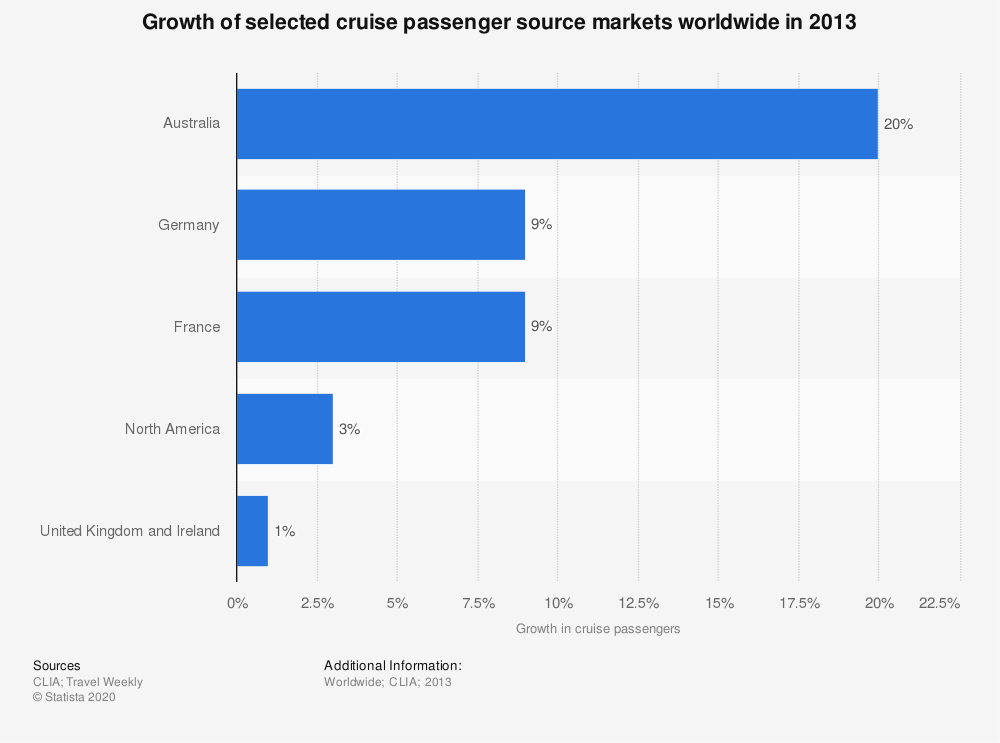 Statistic: Growth of selected cruise passenger source markets worldwide in 2013 | Statista