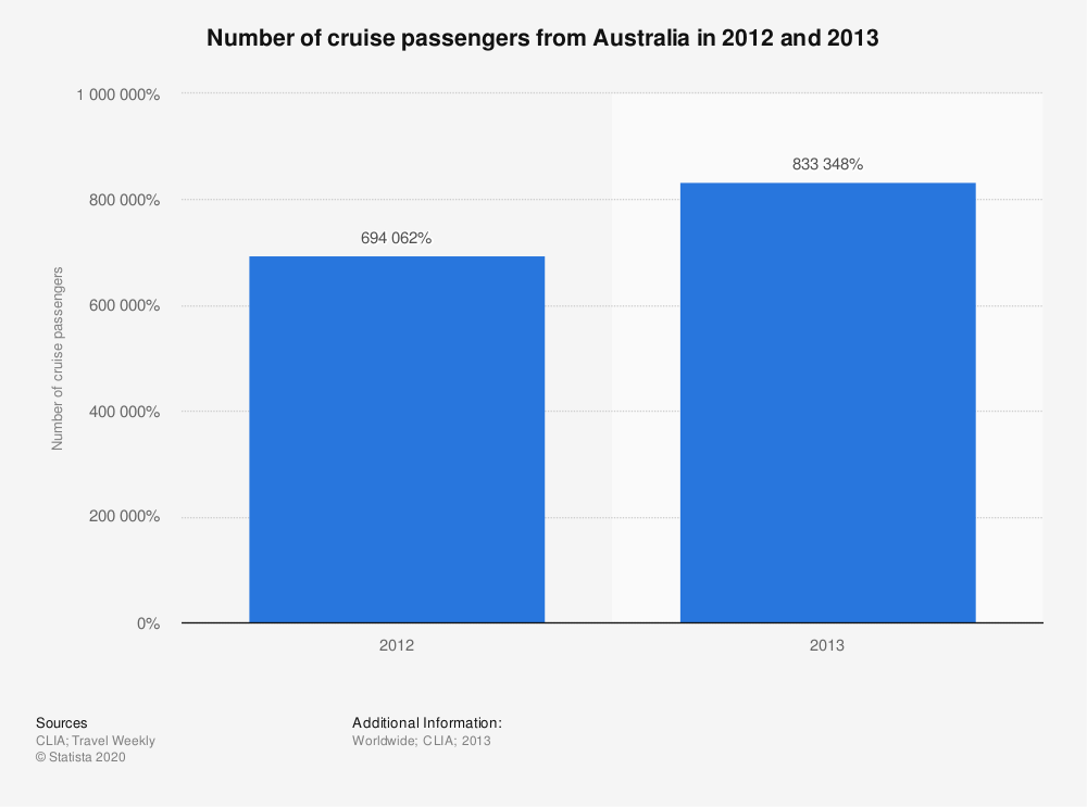 Statistic: Number of cruise passengers from Australia in 2012 and 2013 | Statista