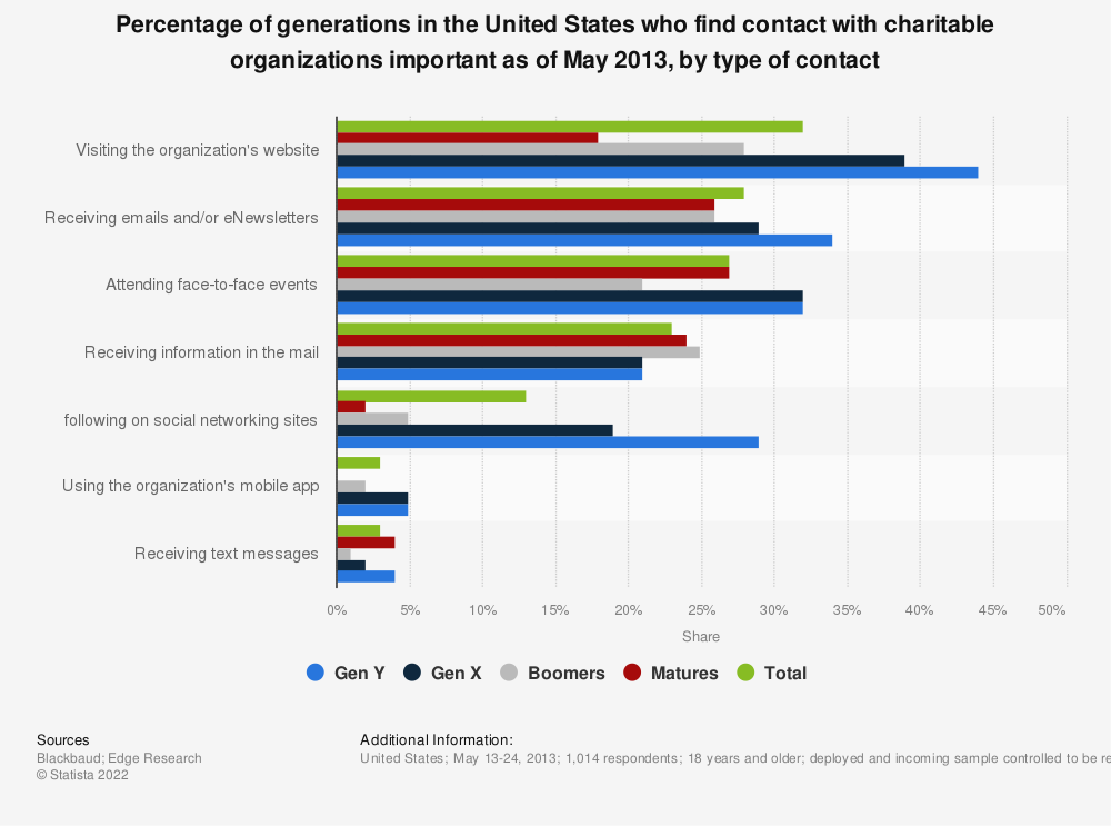 Statistic: Percentage of generations in the United States who find contact with charitable organizations important as of May 2013, by type of contact | Statista