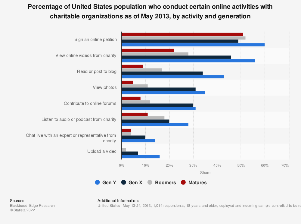 Statistic: Percentage of United States population who conduct certain online activities with charitable organizations as of May 2013, by activity and generation | Statista