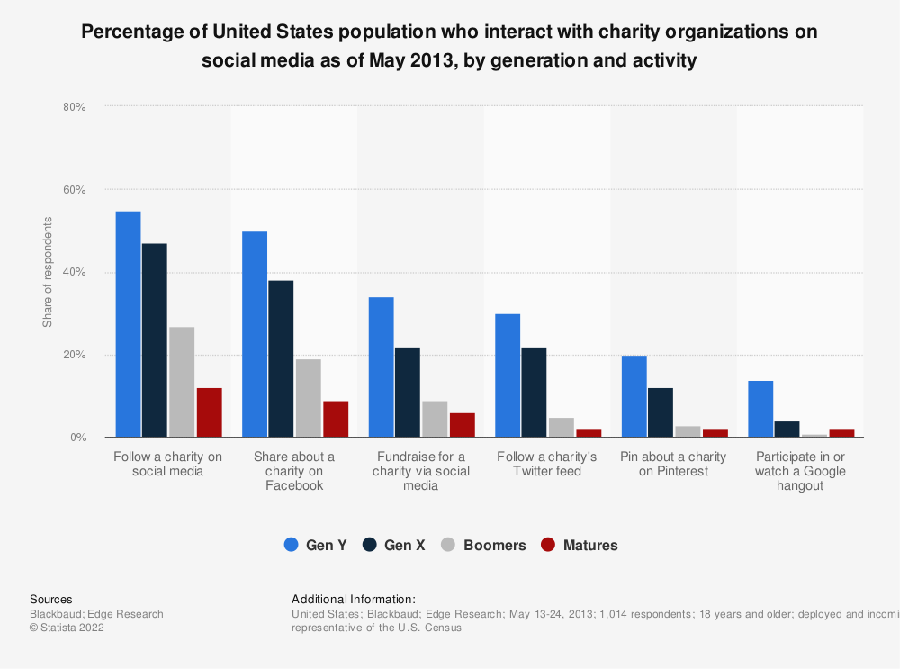 Statistic: Percentage of United States population who interact with charity organizations on social media as of May 2013, by generation and activity | Statista