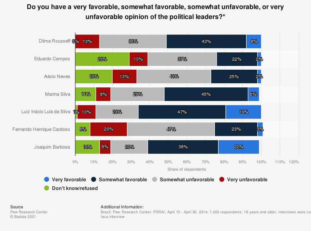 Statistic: Do you have a very favorable, somewhat favorable, somewhat unfavorable, or very unfavorable opinion of the political leaders?* | Statista