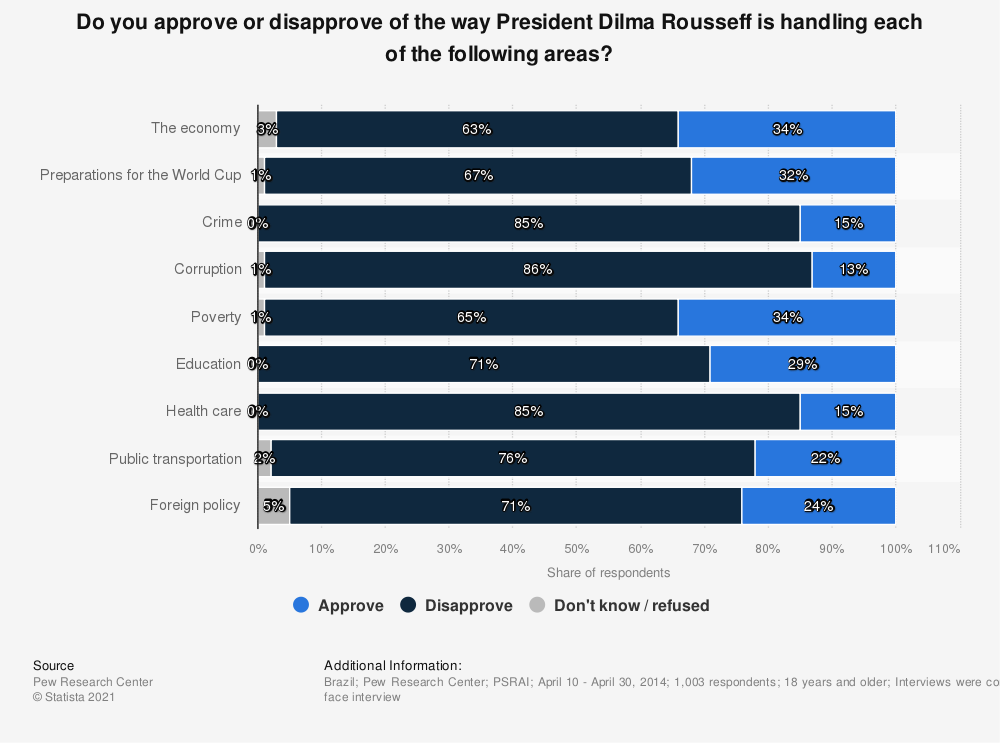 Statistic: Do you approve or disapprove of the way President Dilma Rousseff is handling each of the following areas? | Statista